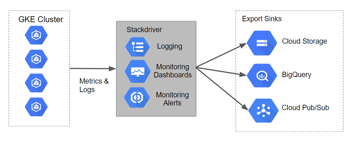 Logging with Stackdriver on Kubernetes Engine