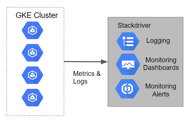 Monitoring with Stackdriver on Kubernetes Engine