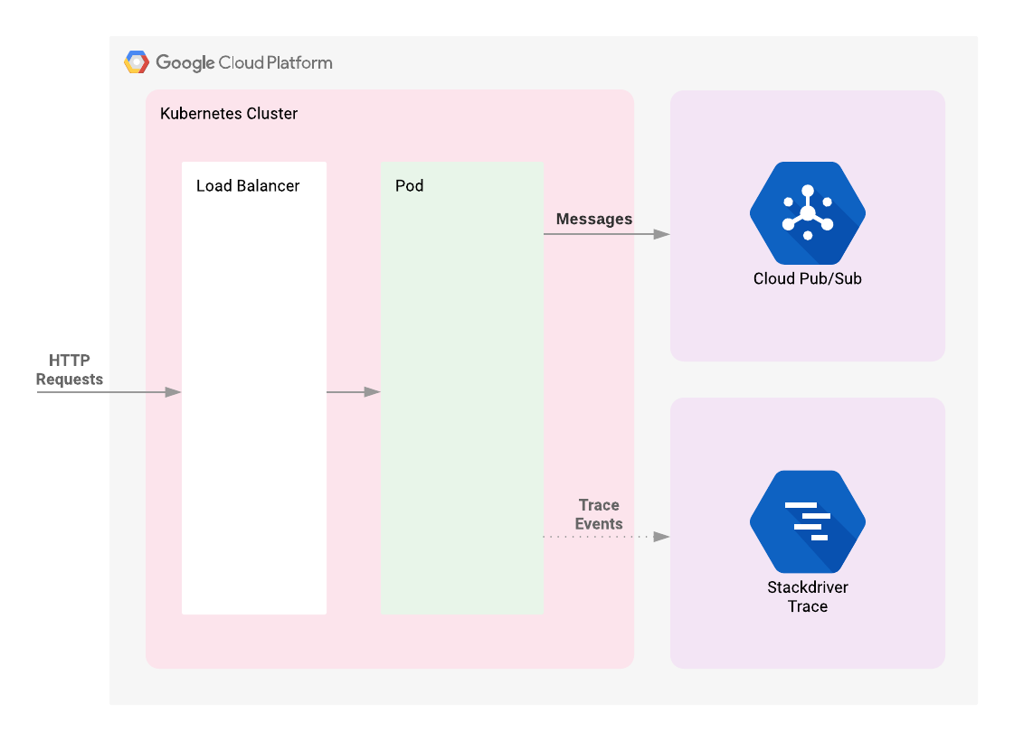 Tracing with Stackdriver on Kubernetes Engine